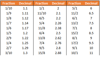 Betting odds converter fraction to decimal chart off tracking betting locations of bank